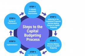 Capital-Budgeting-Process-3.png