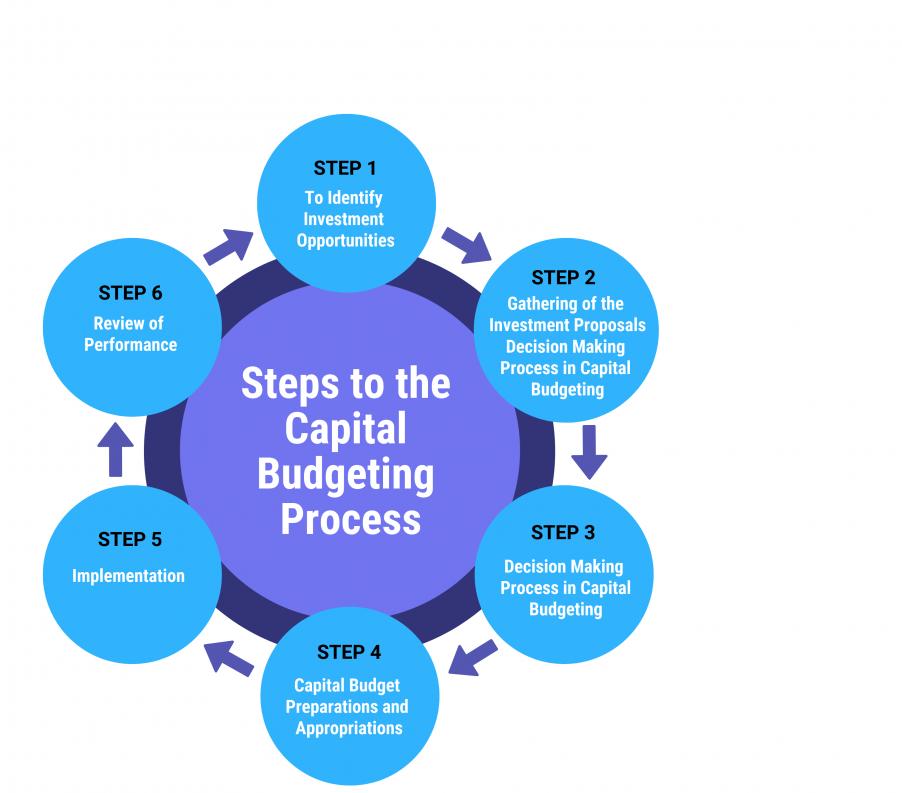 بودجه بندی سرمایه