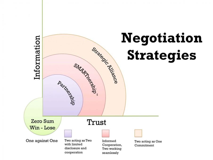 اصول و فنون مذاکره
