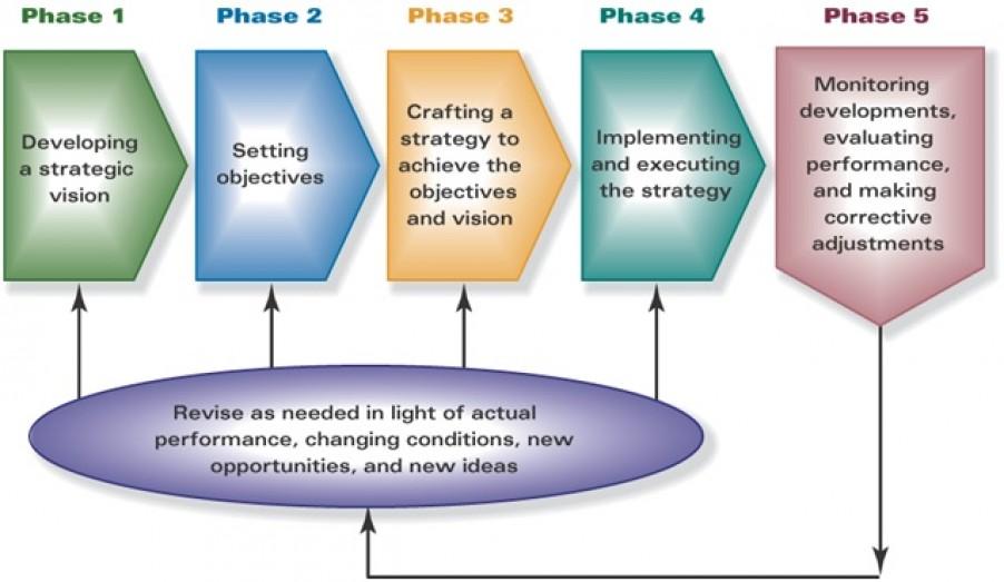 برنامه ریزی مالی استراتژیک