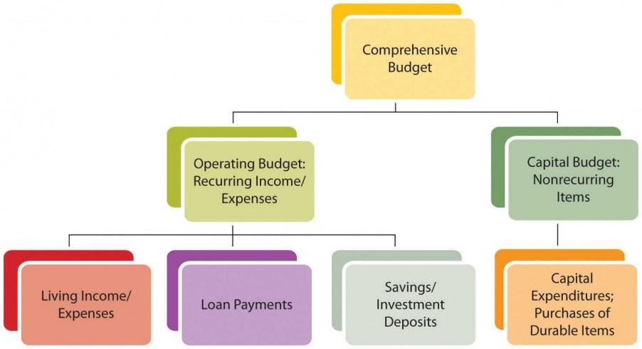 بودجه بندی جامع