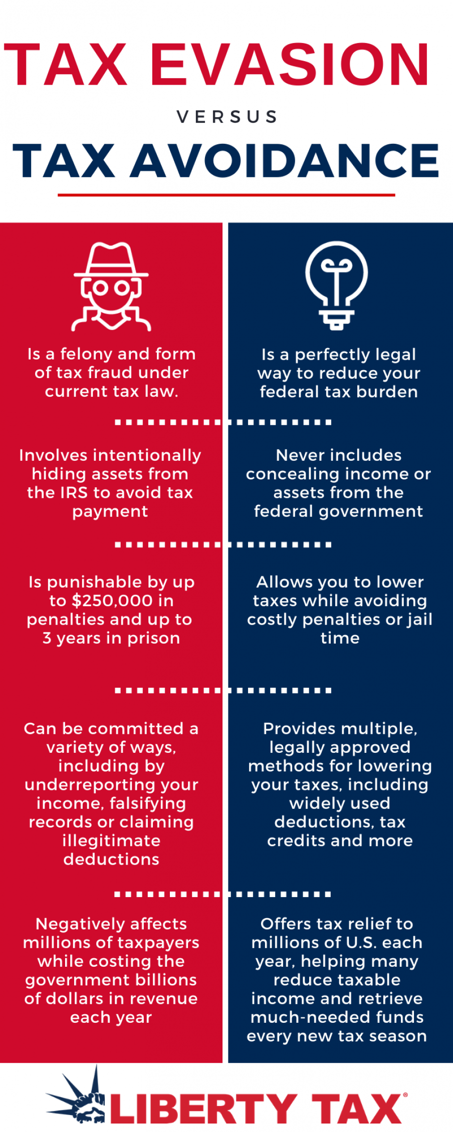لوایح و دفاعیه های مالیاتی